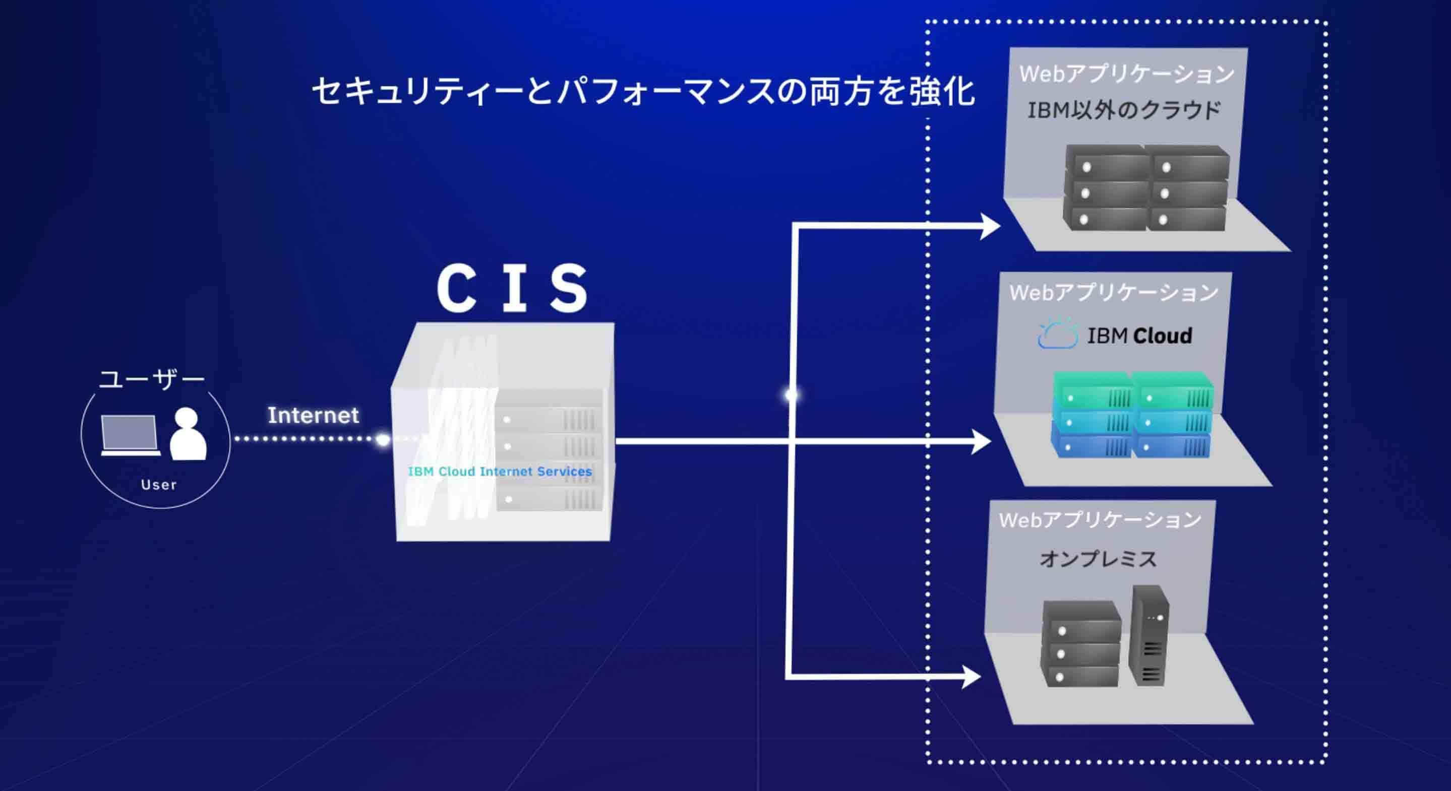 IBM Cloud Internet ServiceS(CIS)とは