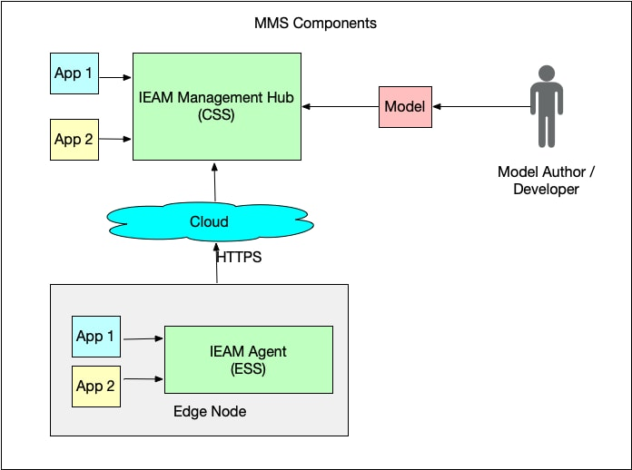 Figure 2: Components in the model management system.