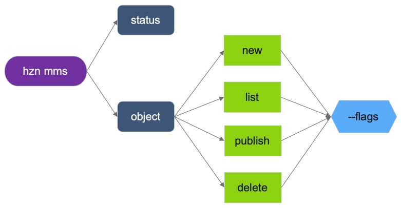 Figure 3: MMS command syntax.