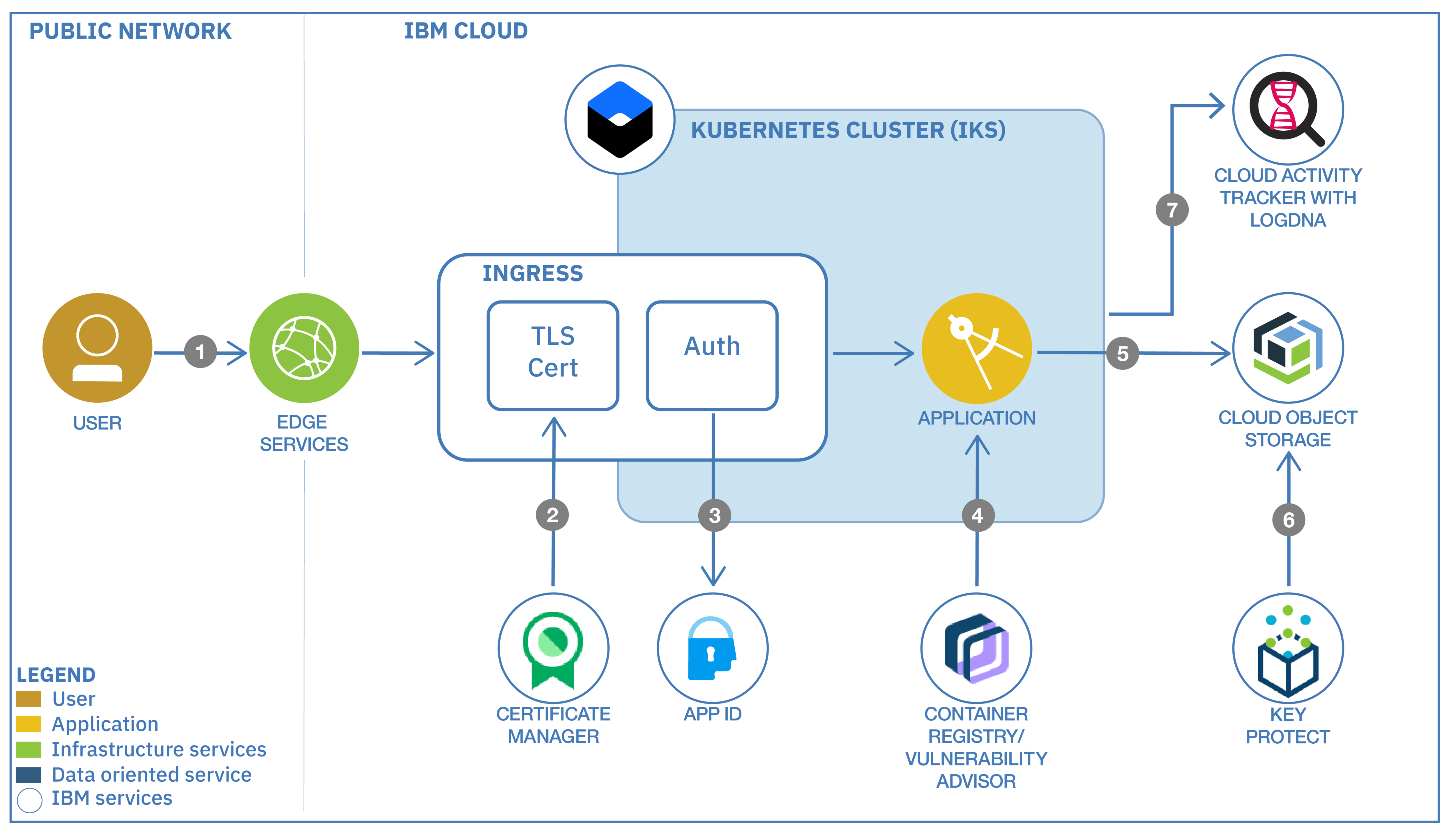 Example architecture end-to-end secure flow for a sample IBM Cloud Kubernetes Service application