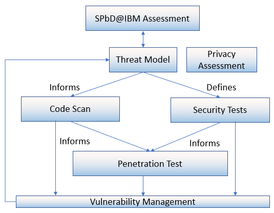 Security and Privacy by Design at IBM workflow