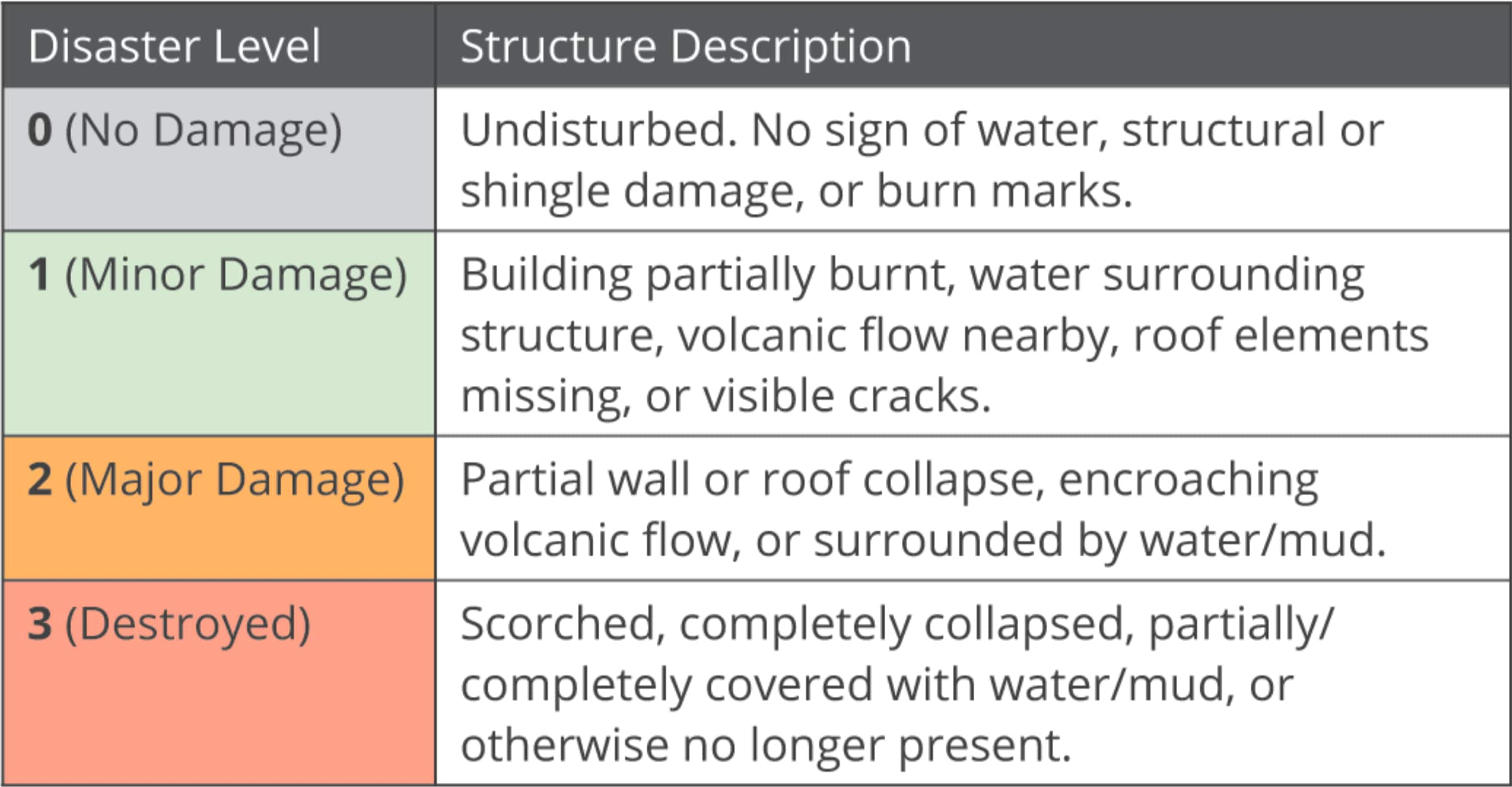 In the post-disaster images, each building is assigned a class label based on how badly it was damaged.