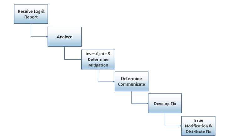 Workflow for IBM's vulnerability response process.