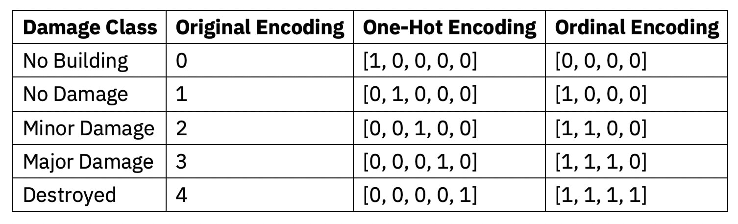Instead of encoding the class labels using the usual one-hot encoder, we encoded the target values into vectors according to the following ordinal scheme: