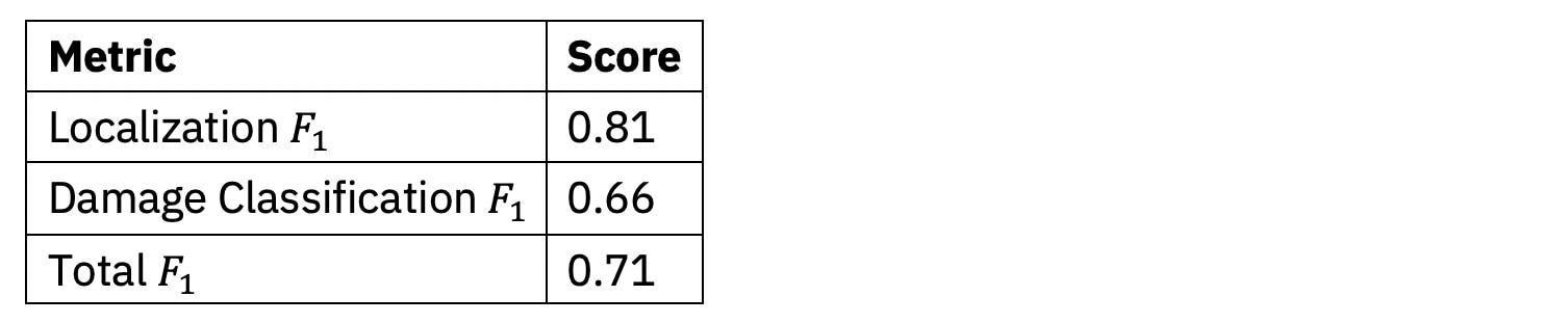 Our best submission received the following F1 scores on the competition validation dataset: