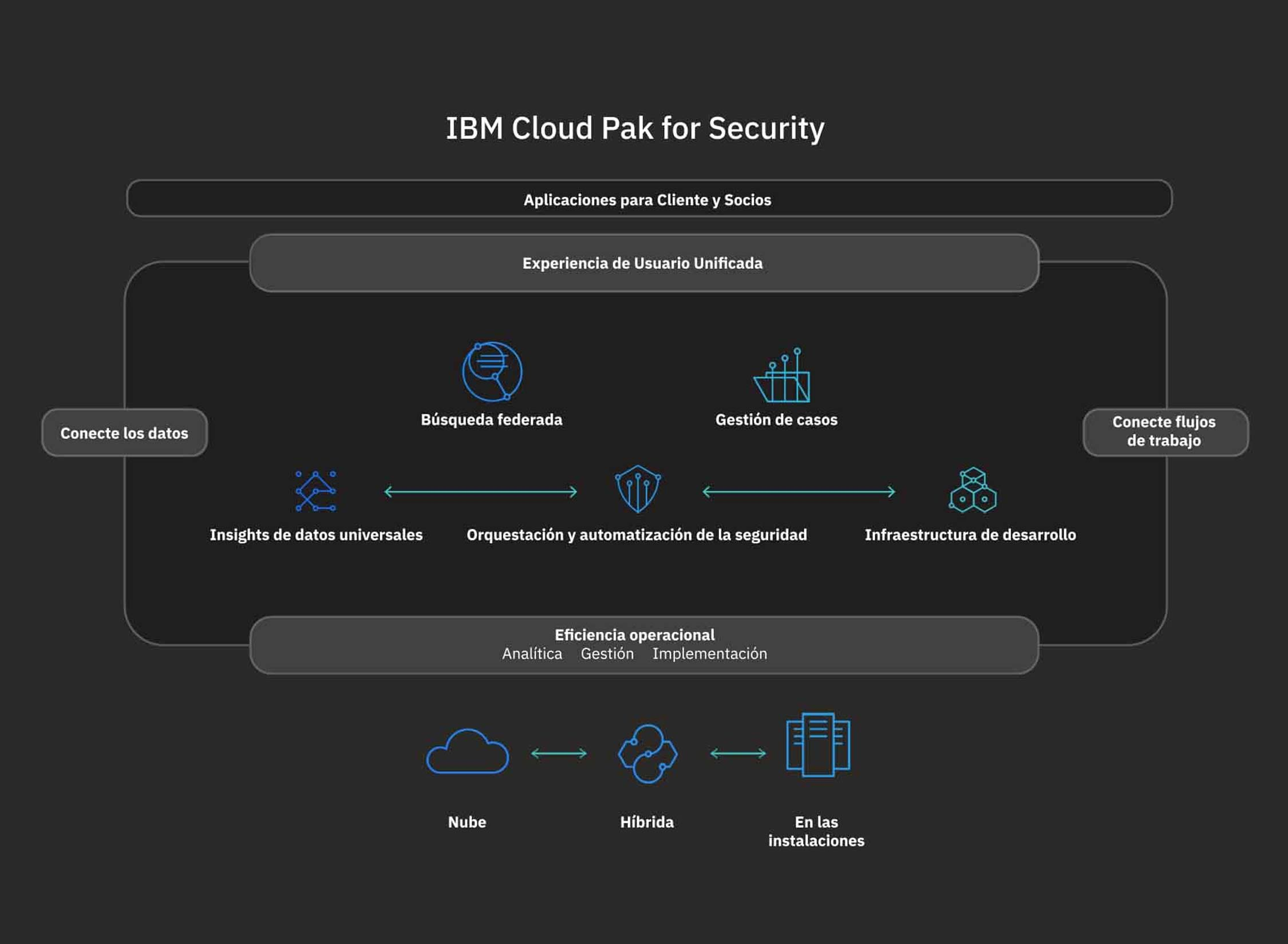 Diagrama de IBM Cloud Pak for Security