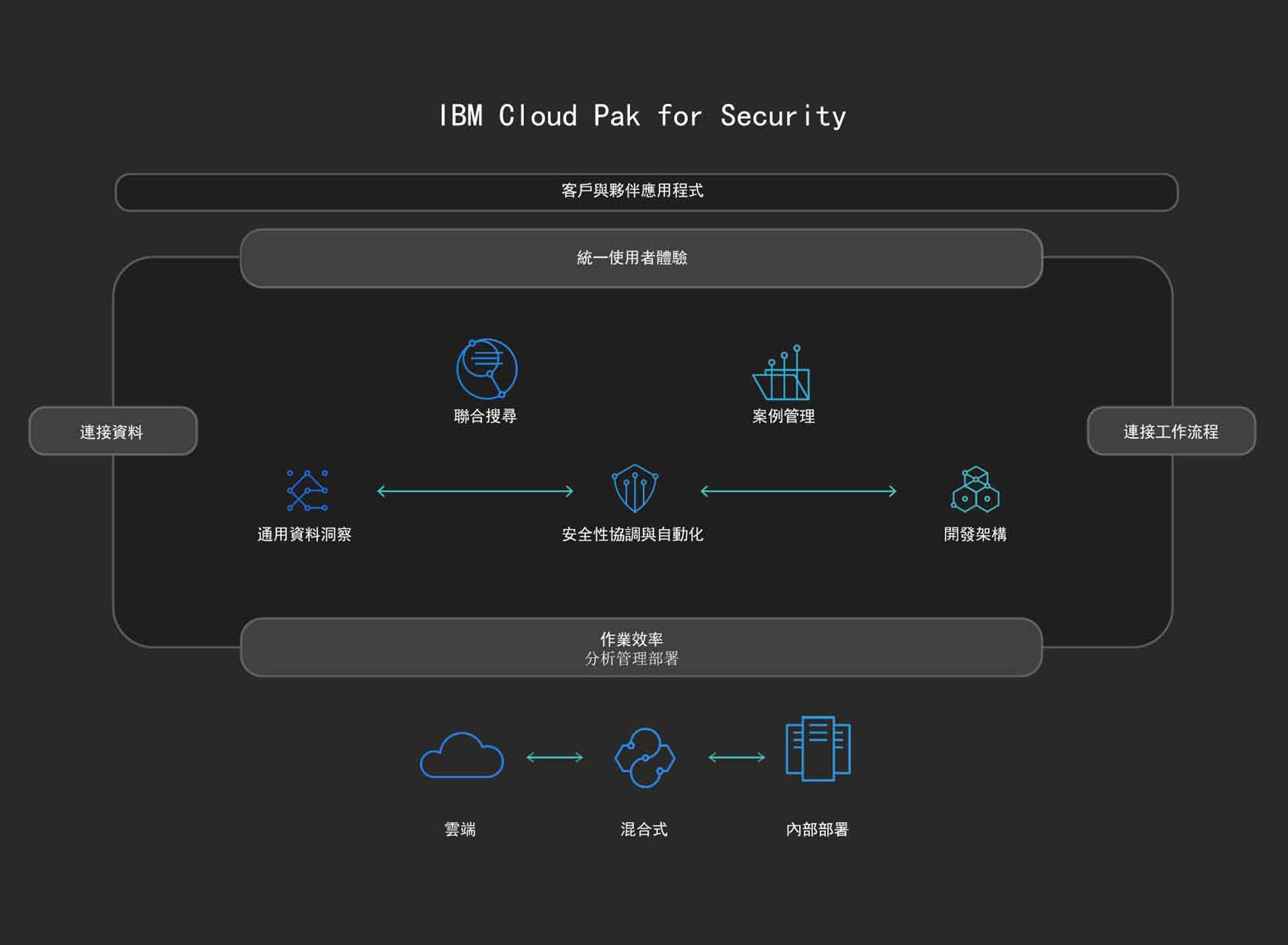 IBM Cloud Pak for Security 圖表