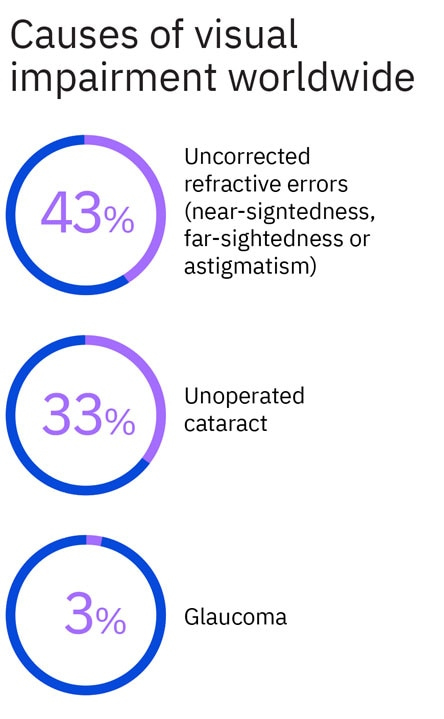 Infographic, causes of visual impairment worldwide. 43% Uncorrected refractive errors. Unoperated cataract. 3% Glaucoma.