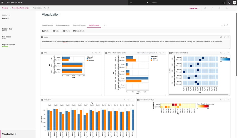 Screenshot of preventive maintenance visualization