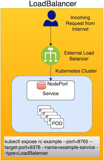 This method uses an external LoadBalancer to expose services to the Internet. You can use LoadBalancer in a production environment, but Ingress is often preferred.