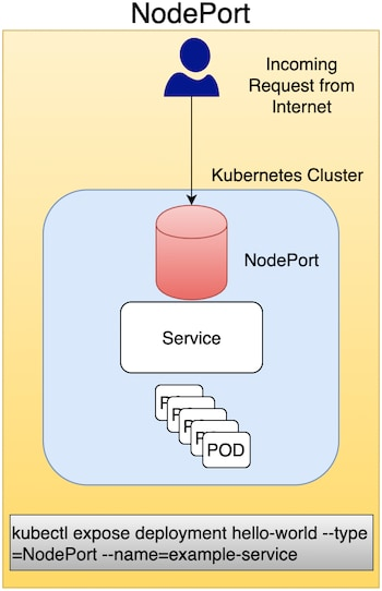 A NodePort is a virtual machine (VM) used to expose a service on a Static Port number. It's primarily used for exposing services in a non-production environment (in fact, production use is not recommended).