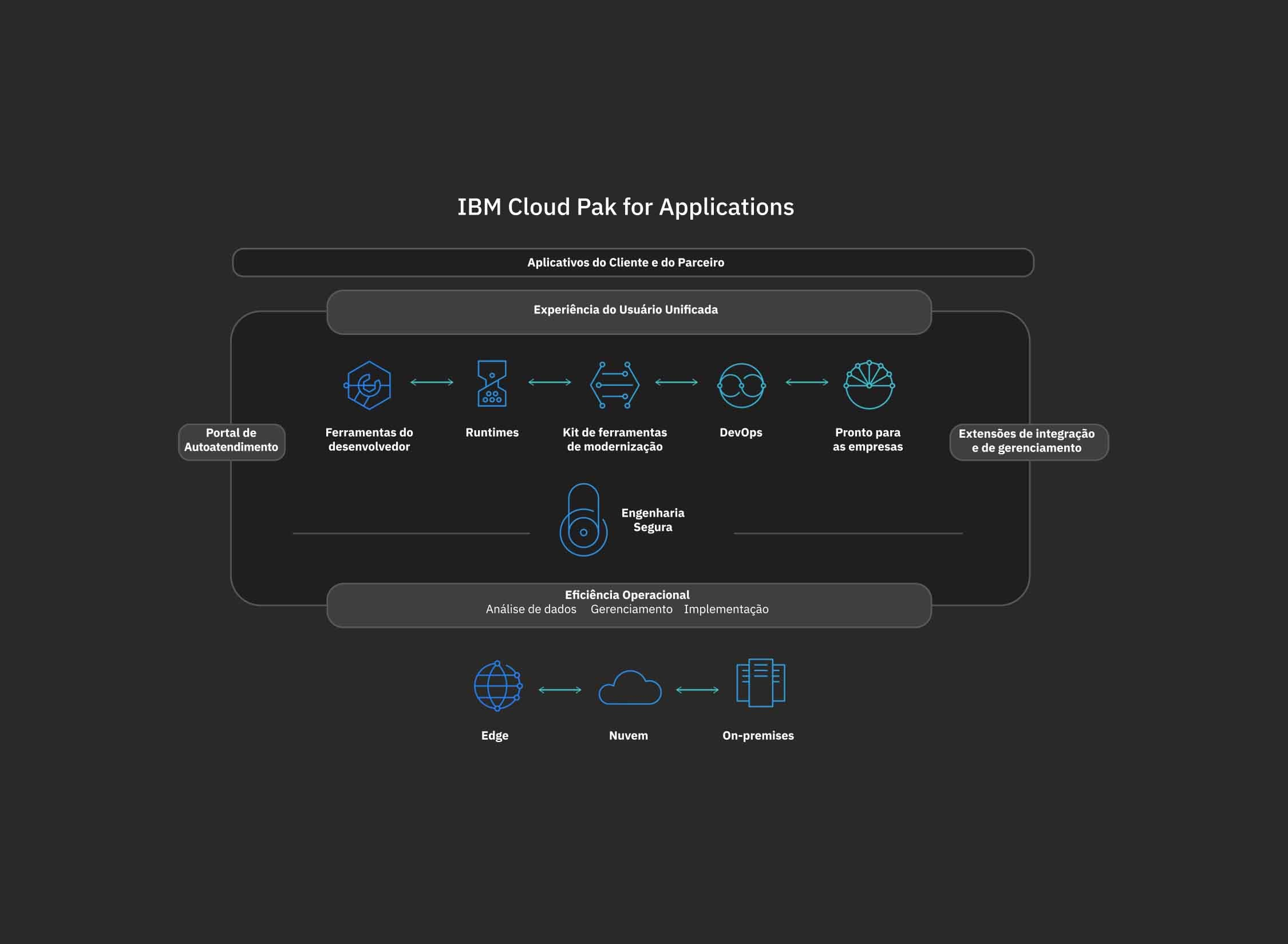 diagrama de como o IBM Cloud Pak for Application trabalha com dados