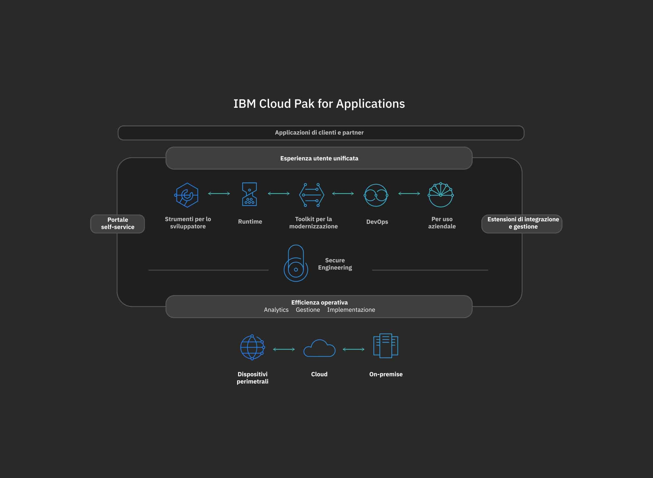 diagramma che mostra come IBM Cloud Pak for Applications gestisce i dati