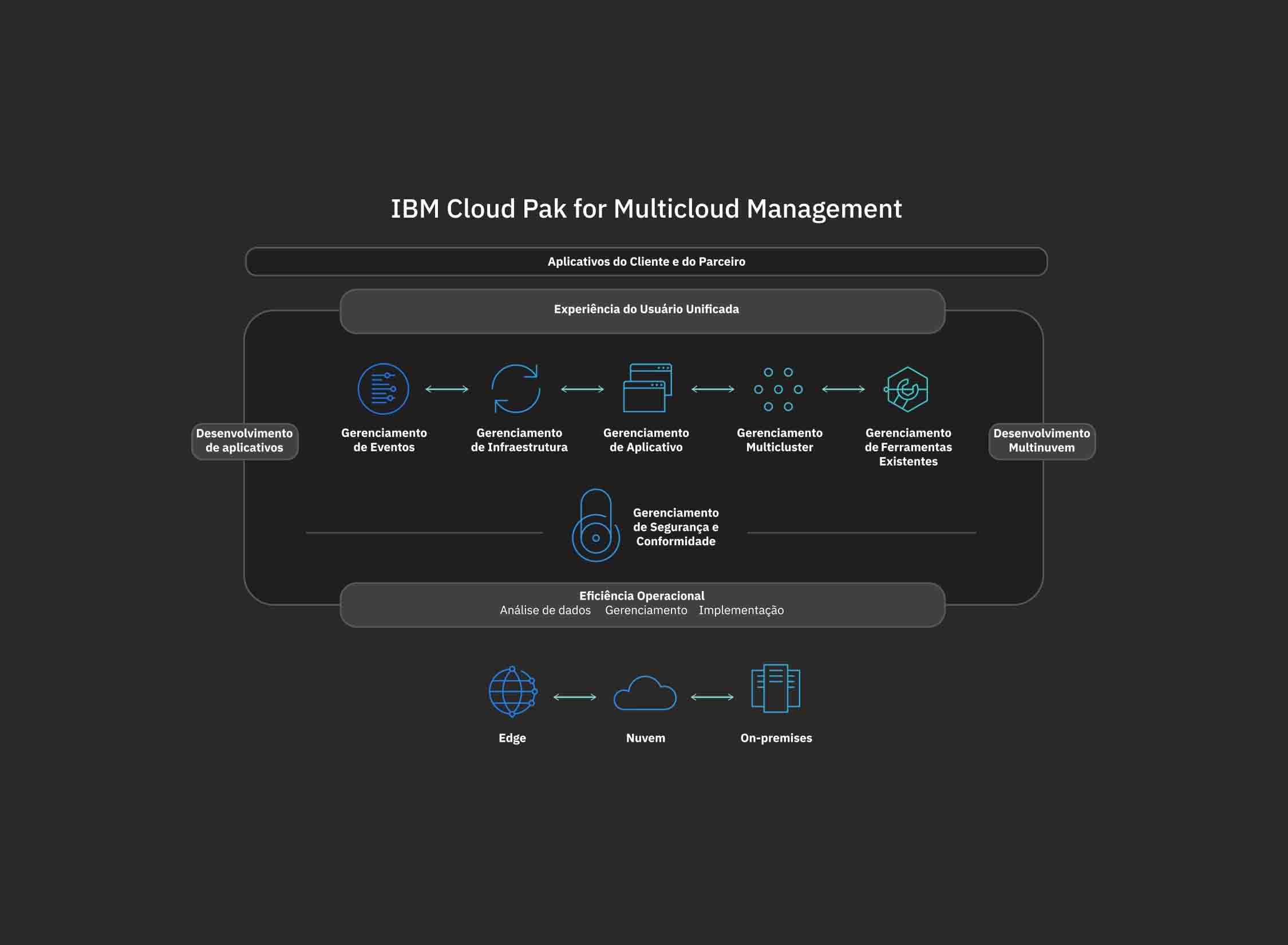 Fluxograma das operações do IBM Cloud Pak for Management