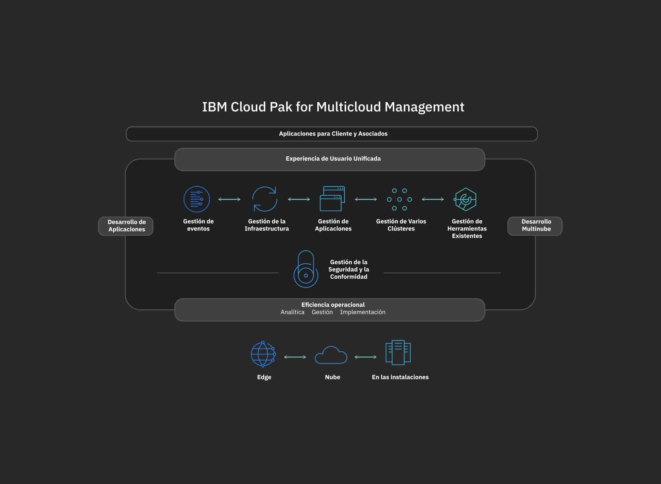 Diagrama de flujo de las operaciones de IBM Cloud Pak for Management