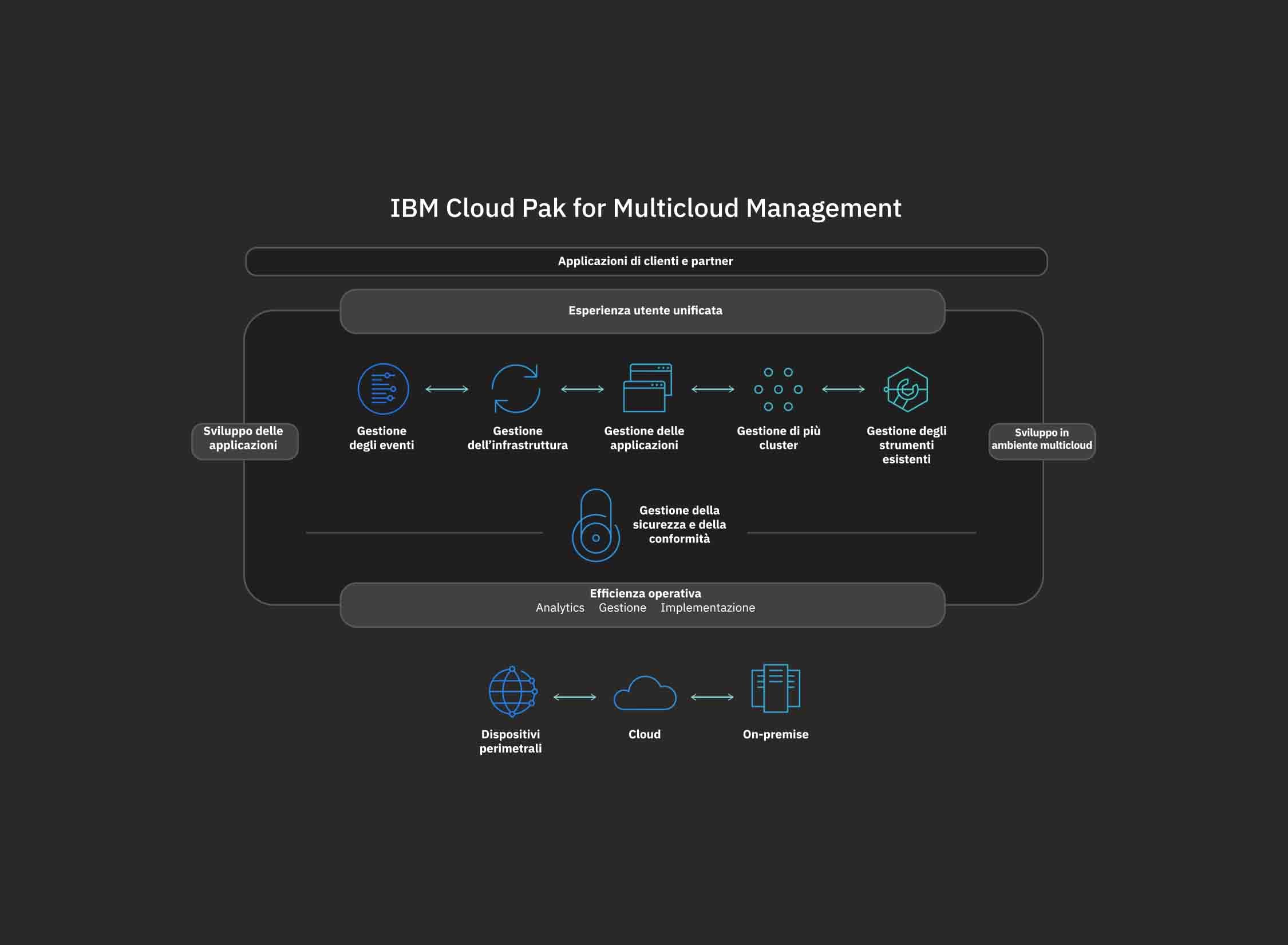 Diagramma di flusso per le operazioni di IBM Cloud Pak for Management