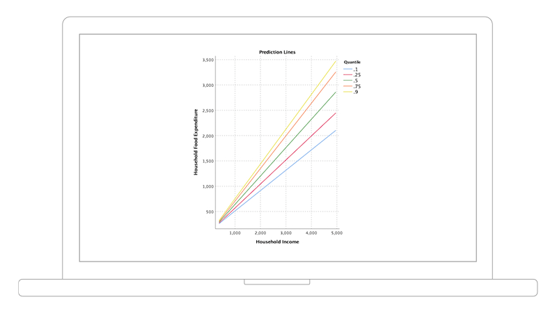 Screenshot showing quantile prediction graph