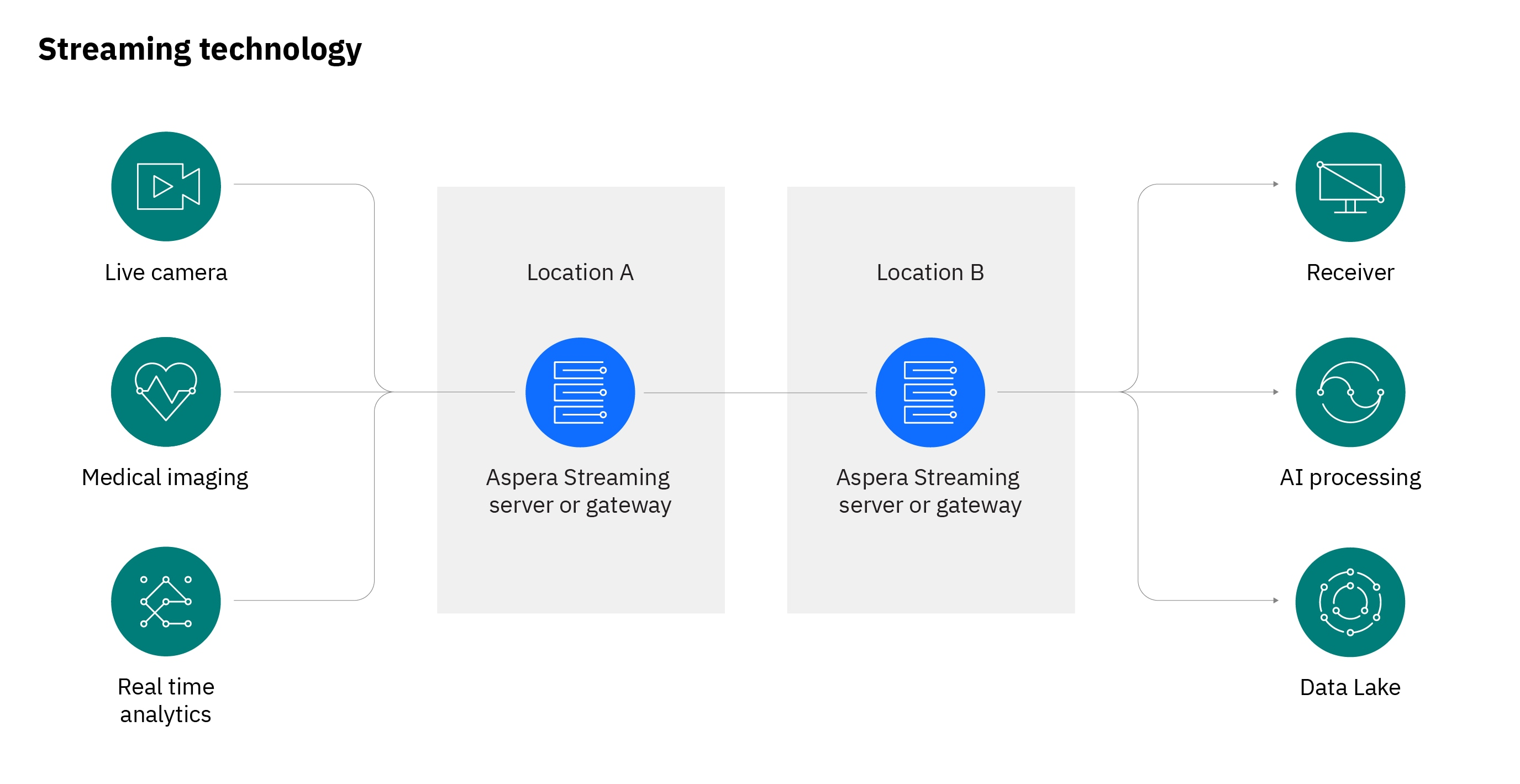 Graph showing multiple examples of data streaming sources and destinations using Aspera streaming