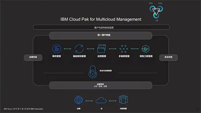 IBM Cloud Pak for Management 操作流程图