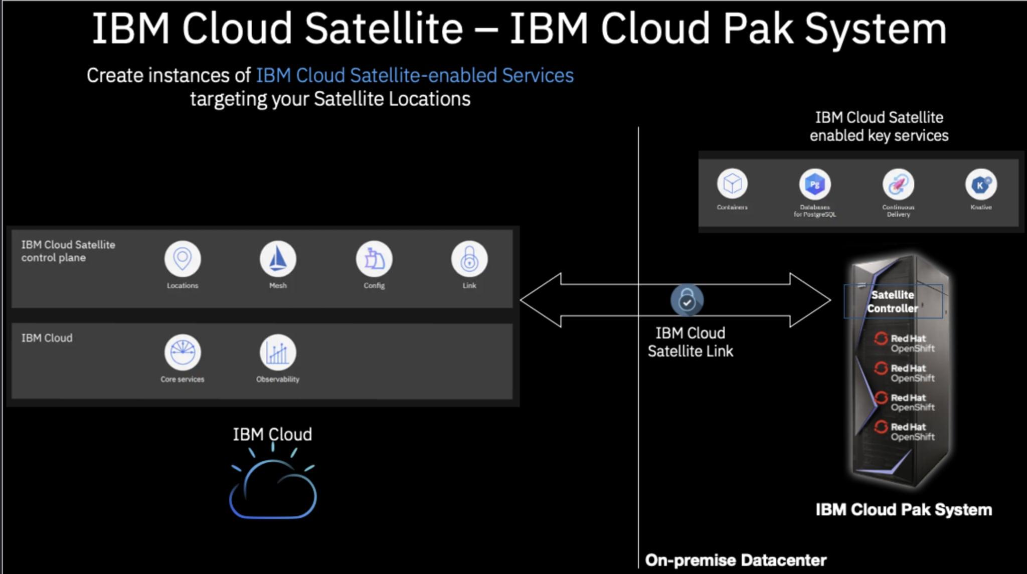 IBM Cloud Pak System