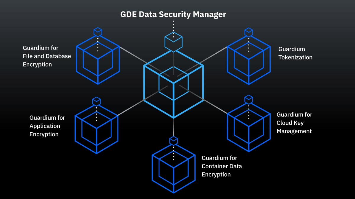 IBM Security Guardium Data Encryption