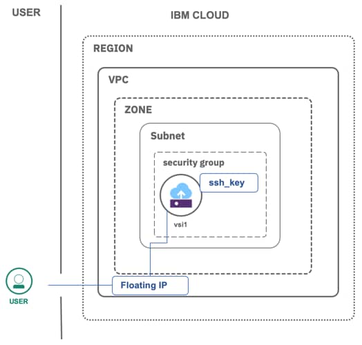 Figure 1.  Virtual server instance deployed in a virtual private cloud on IBM Cloud.