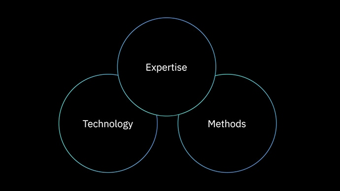 Expertise Method and Technology graphic