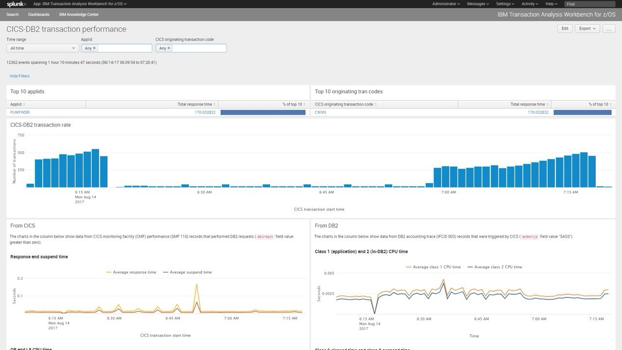 screenshot dashboards in Splunk and Elastic