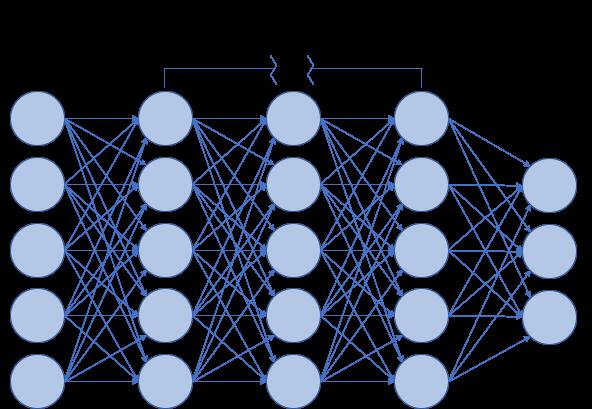 Diagrama de una red neuronal profunda.