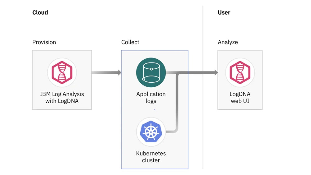 Provision and collect from the cloud for analysis on the Log DNA web user interface
