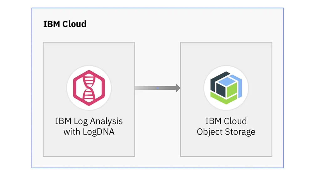 DevOps teams can archive logs into a bucket in an IBM Cloud Object Storage instance for deeper analysis.
