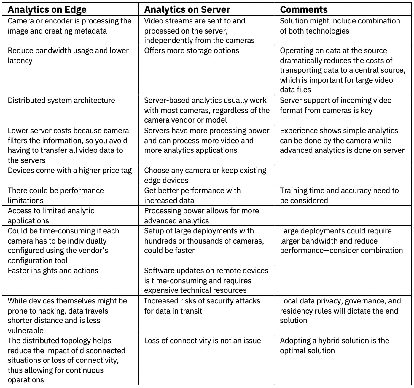 Taking the example of a remote camera capturing video, some of the pros and cons of analytics on the Edge vs. analytics on the server are captured in the table below: