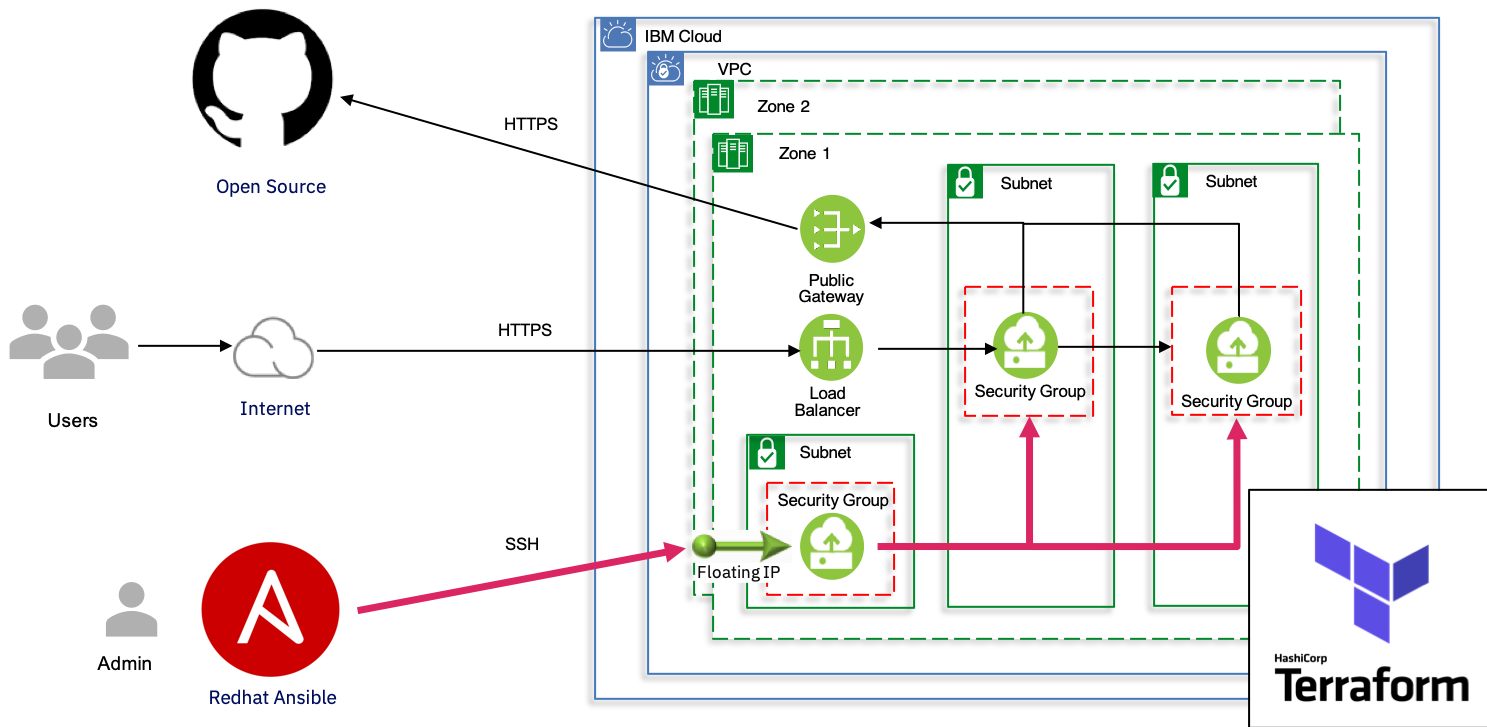 To get users started with Terraform, Red Hat Ansible, and VPC, IBM Cloud Schematics has released Terraform modules for IBM Cloud Gen2 VPC.
