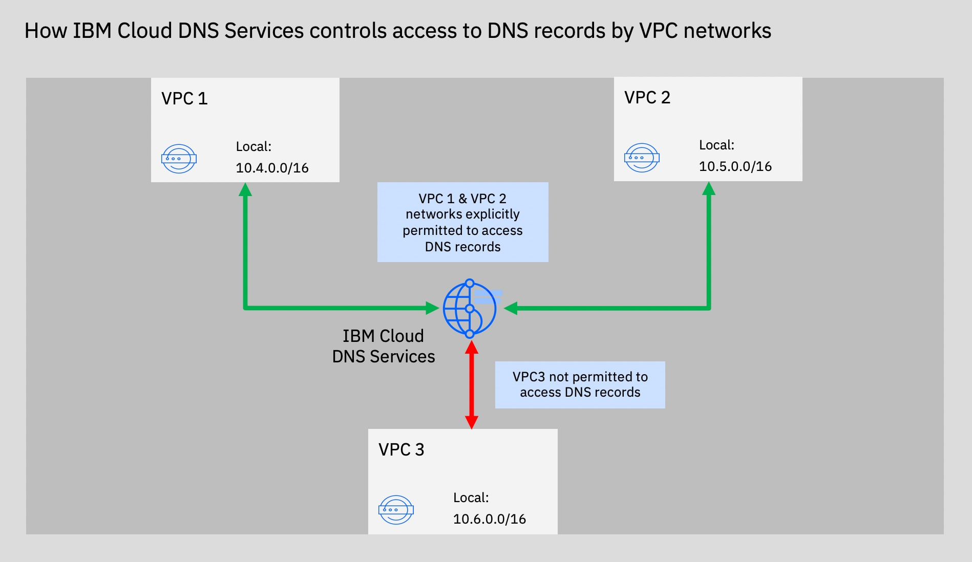 Secure your private-network DNS records
