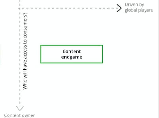 Diagram showing a content endgame scenario where broadcasters own the relationship with the viewer