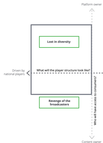 Diagram showing a scenario that combines 'lost in diversity' and 'revenge of the broadcasters'