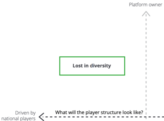Diagram showing a lost in diversity scenario where global digital platforms own the direct consumer relationships