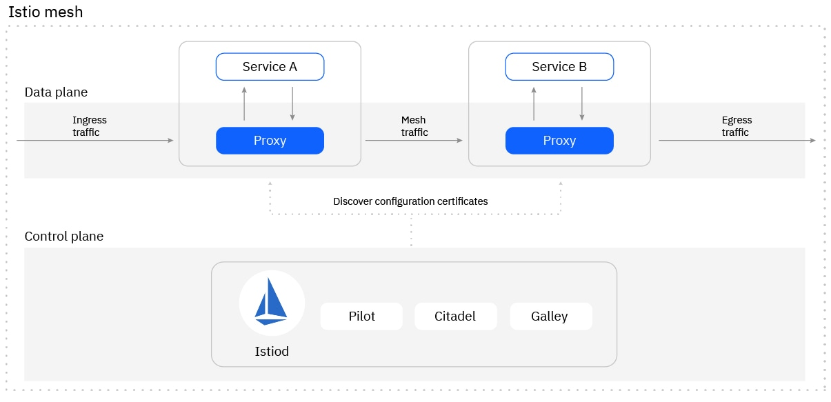 Istio architecture with mesh traffic flow