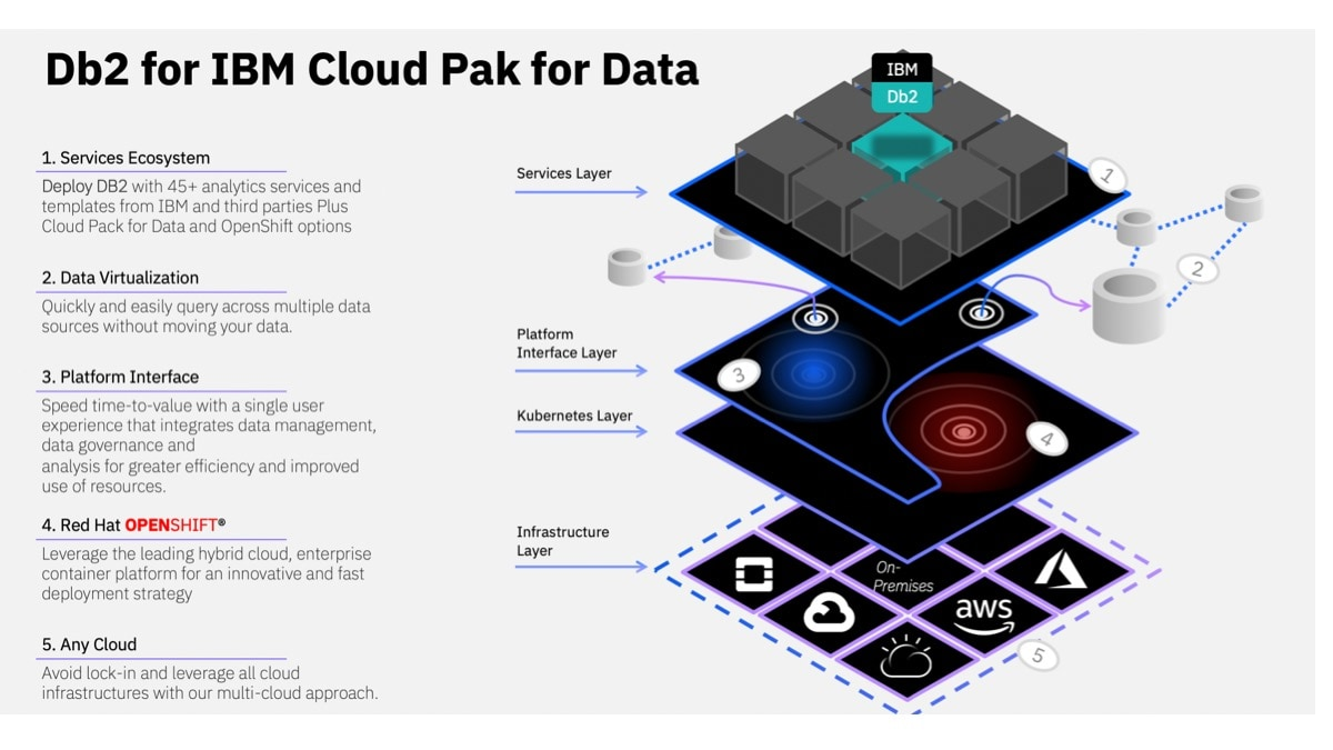 This results in a fully integrated, plug-and-play Db2 environment in IBM Cloud Pack for Data that works seamlessly with the data governance and AI foundational services also available in IBM Cloud Pak for Data.