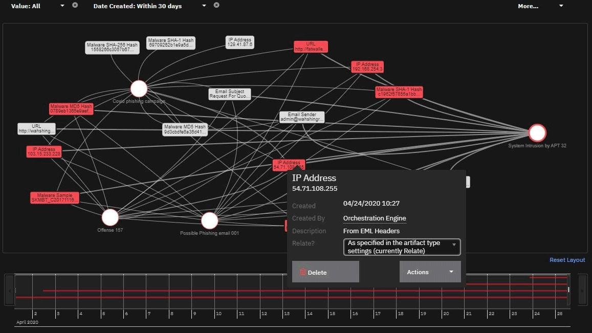 Screen shot of incident visualization graph