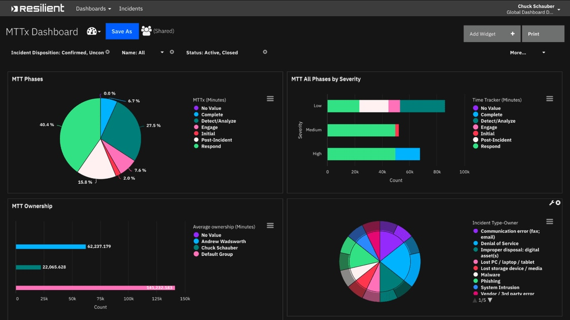 Screen shot of reporting and dashboards