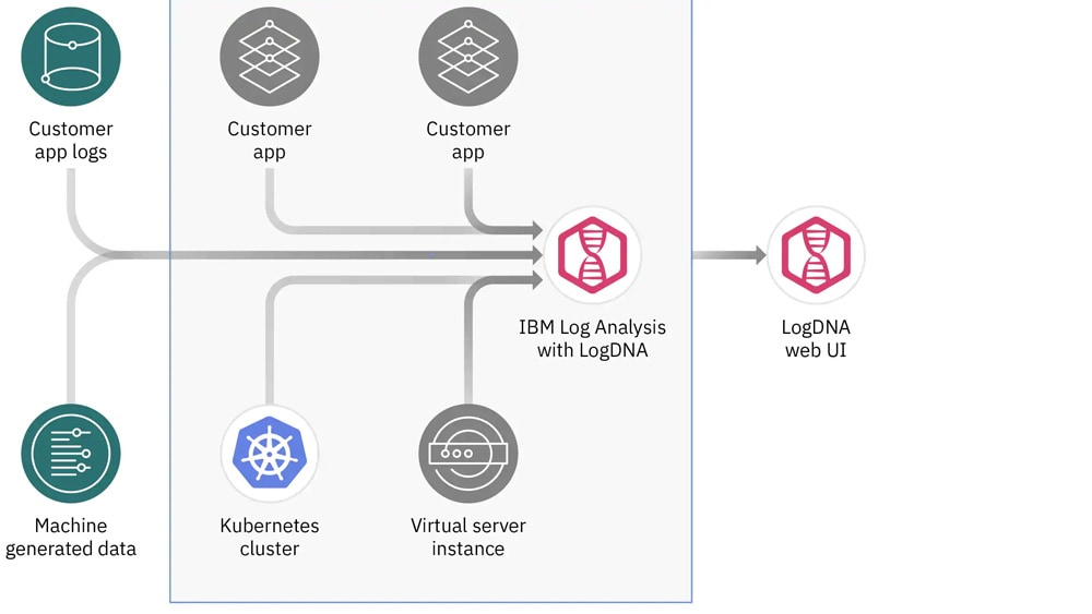 The LogDNA web user interface delivers a view of customer app logs, Kubernets clusters and virtual server instances