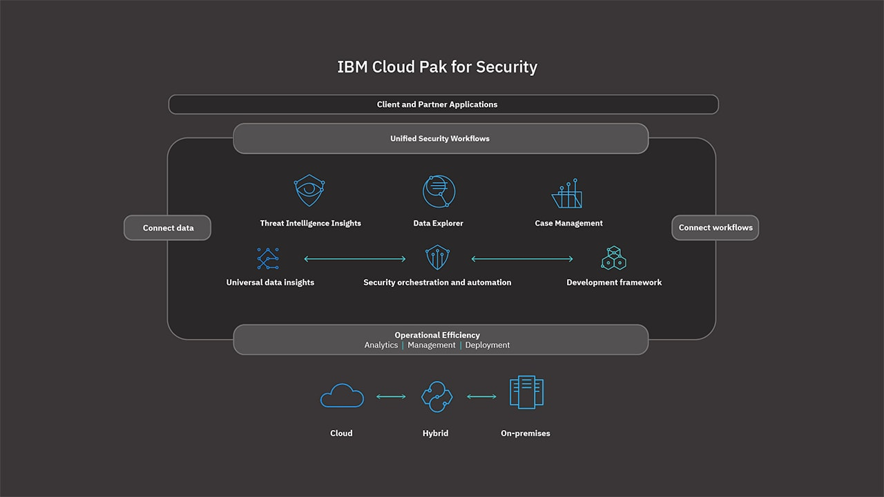 IBM Cloud Pak for Security diagram