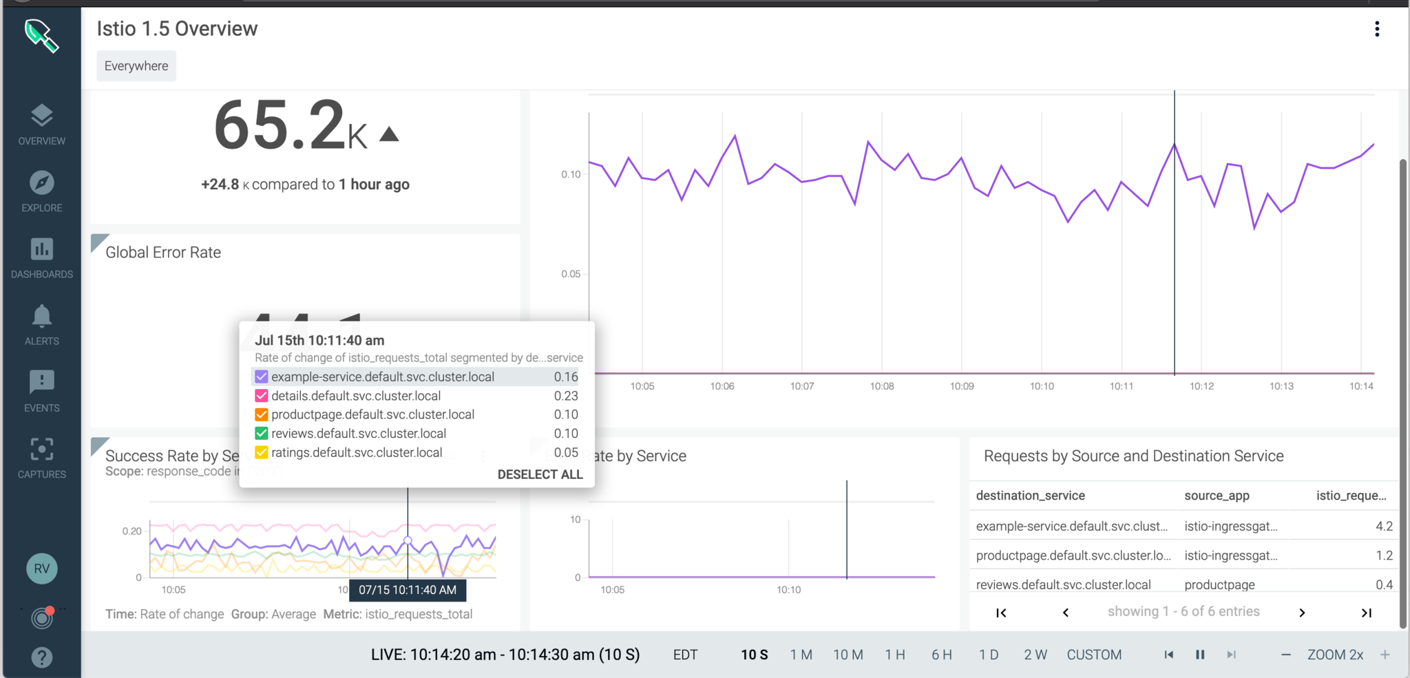 Check out the built-in Istio Overview and Service Dashboards: