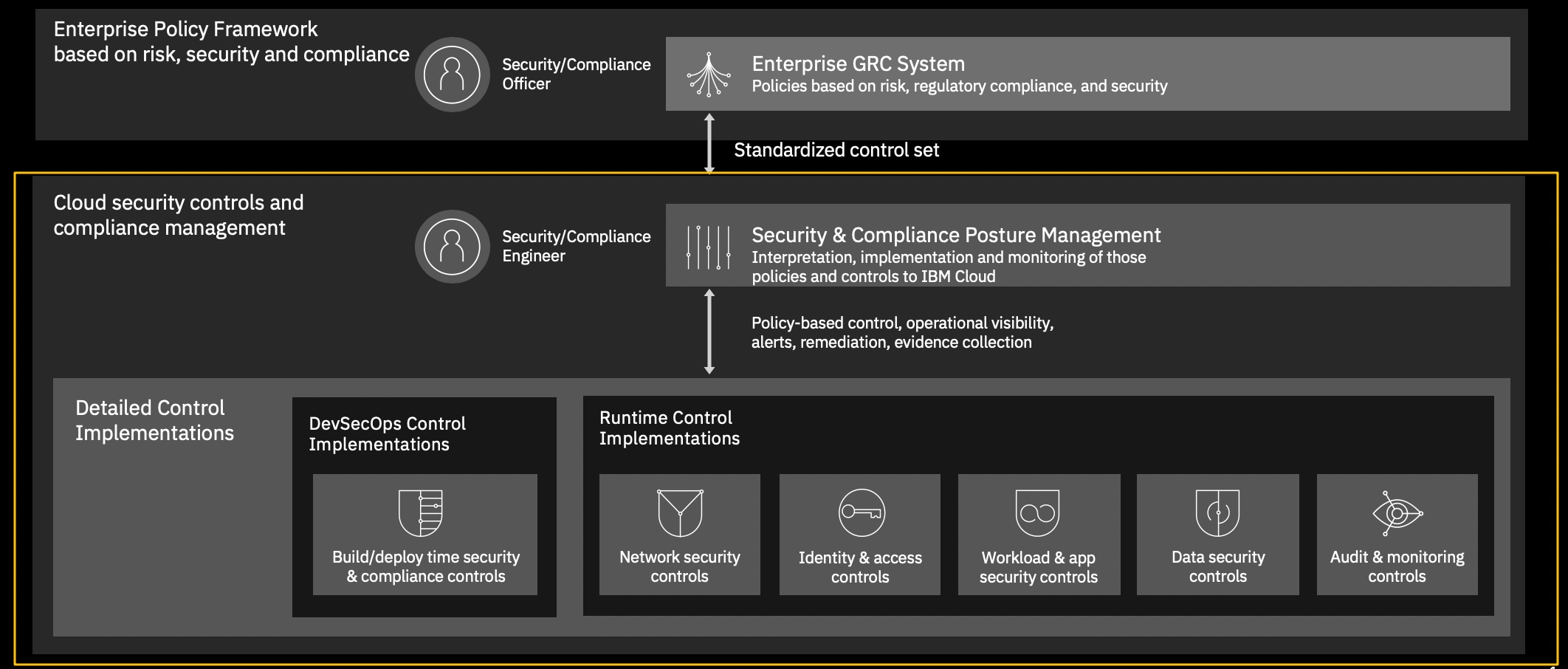 Figure 1. IBM's approach to managing security and compliance.