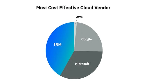 Lowest Cost Among All Cloud Vendors