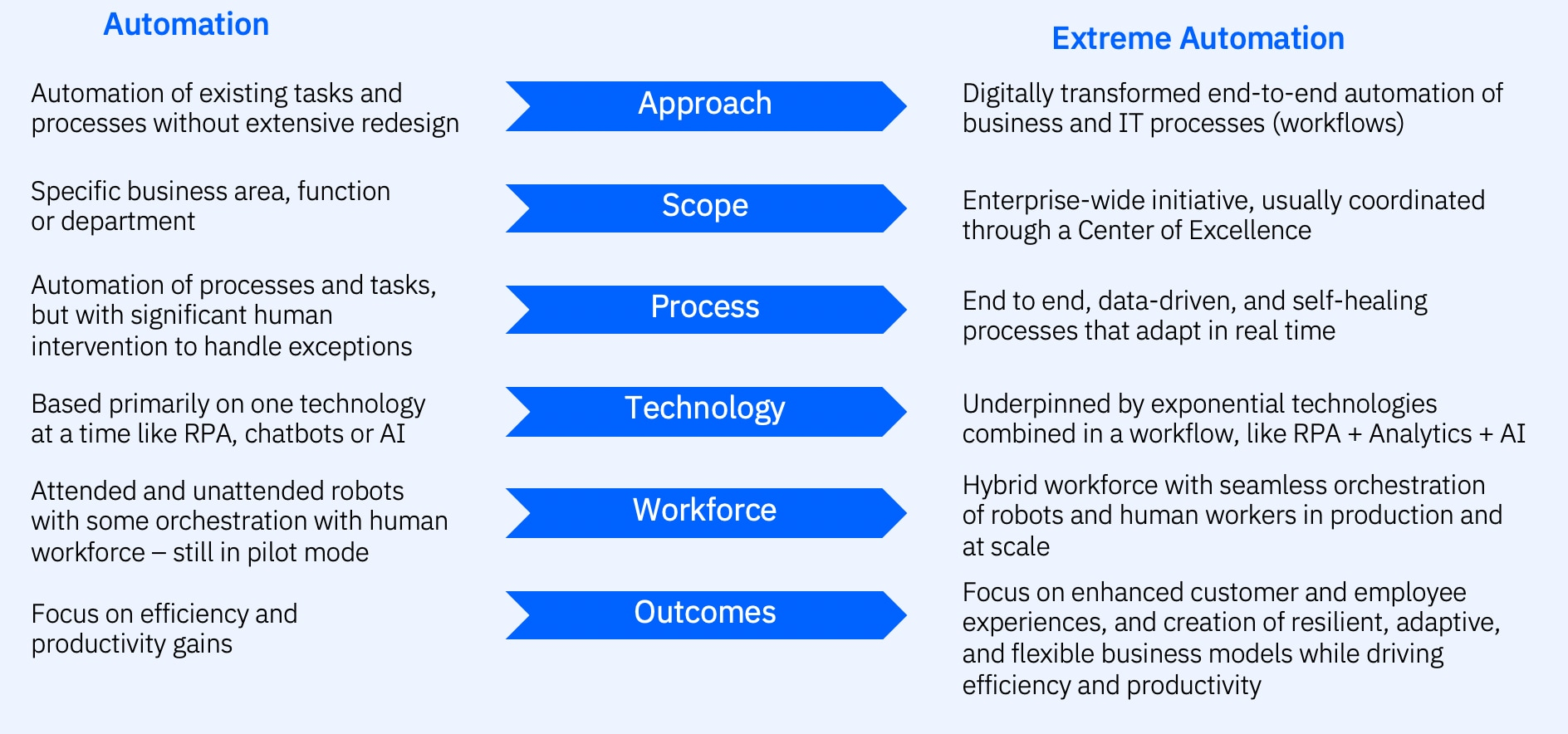 The image below compares traditional and extreme automation: