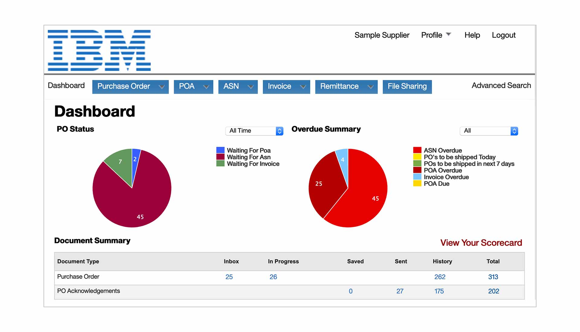 Screenshot of IBM Sterling Transaction Manager software showing dashboard with purchase order status
