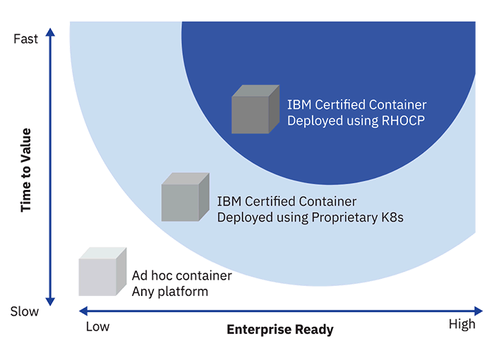 Chart showing time to value and enterprise readiness of IBM Certified Containers