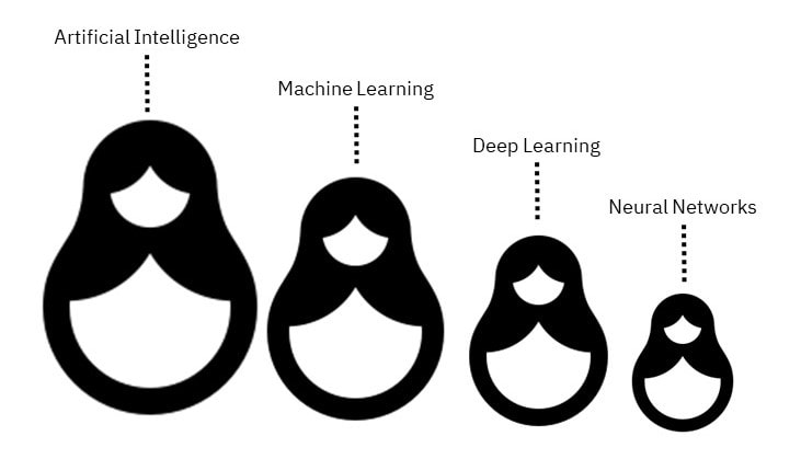 Russian Nesting dolls AI Machine Learning Deep Learning Neural Networks